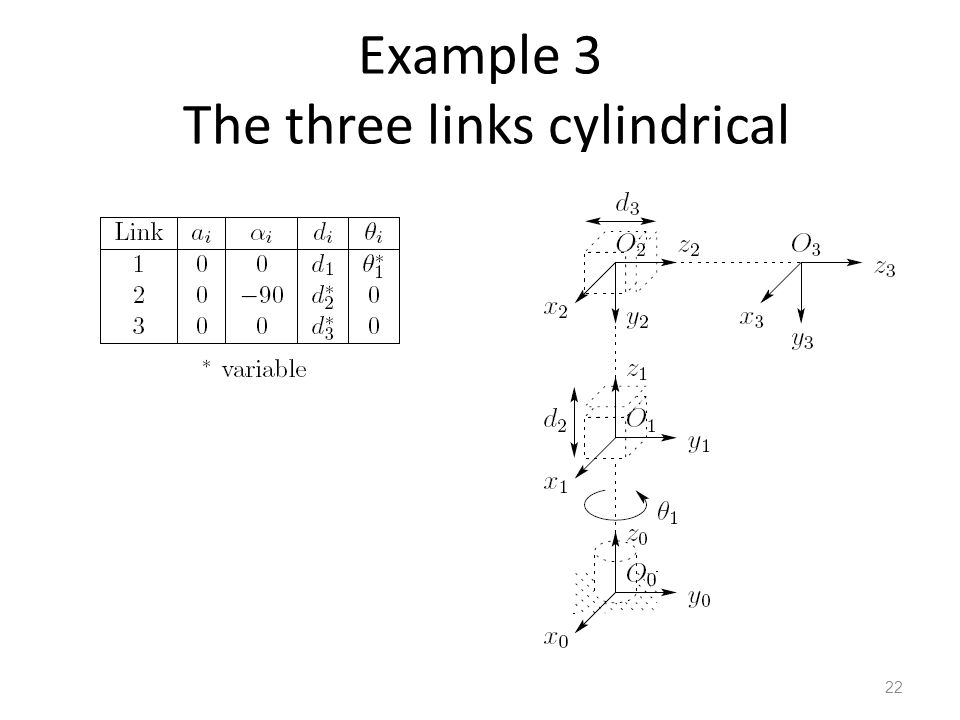 Example 3 The three links cylindrical