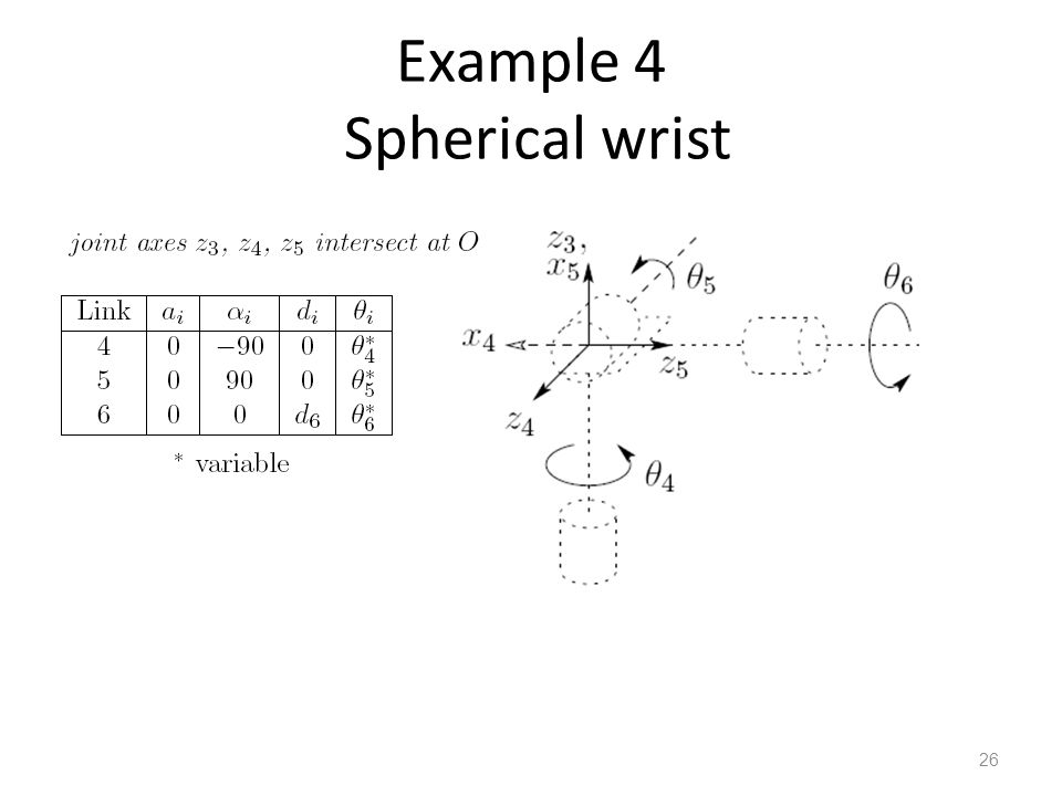 Example 4 Spherical wrist