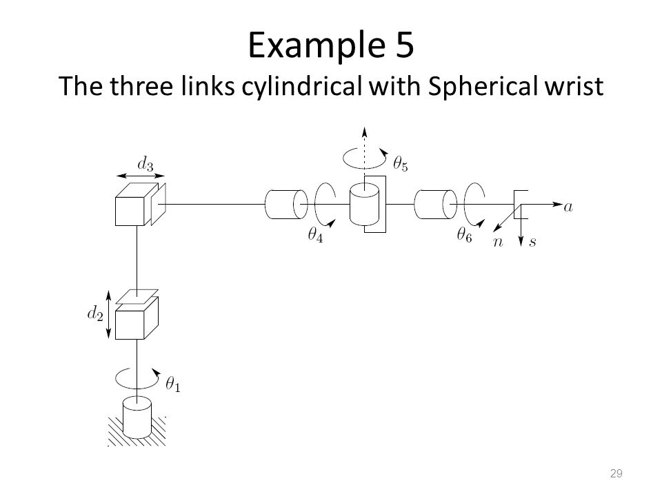 Example 5 The three links cylindrical with Spherical wrist