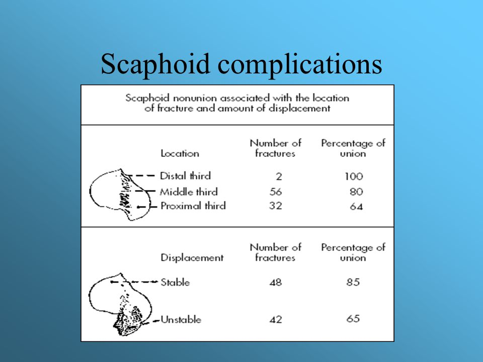 Scaphoid complications