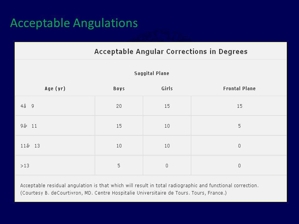 Acceptable Angulations