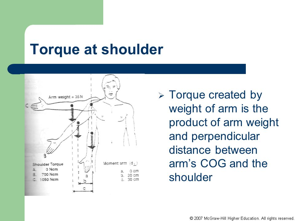 Torque at shoulder Torque created by weight of arm is the product of arm weight and perpendicular distance between arm's COG and the shoulder.