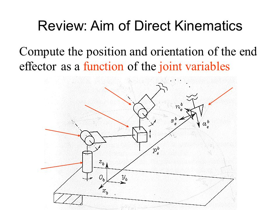 Review: Aim of Direct Kinematics