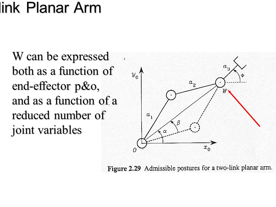 Three-link Planar Arm W can be expressed both as a function of end-effector p&o, and as a function of a reduced number of joint variables.