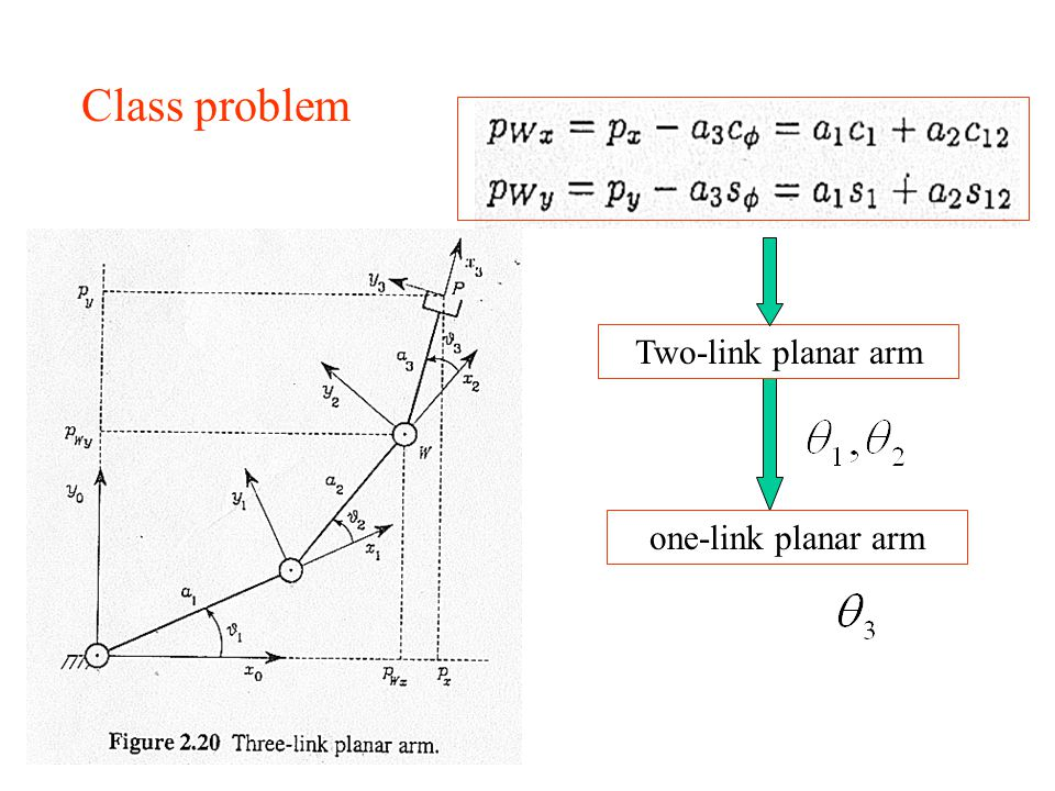 Class problem Two-link planar arm one-link planar arm