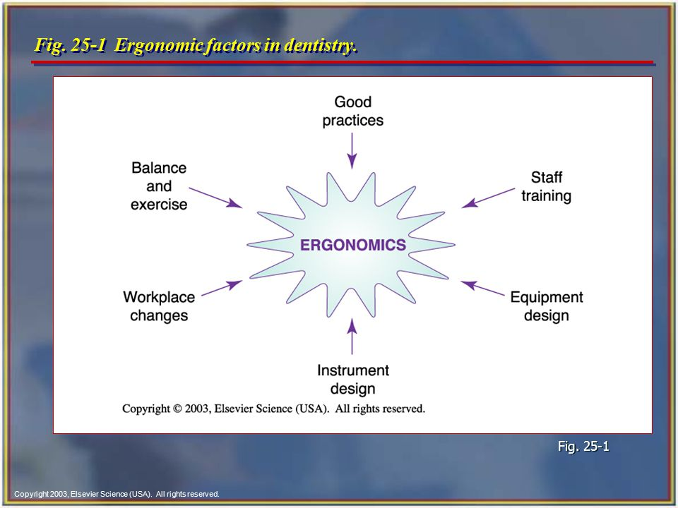 Fig. 25-1 Ergonomic factors in dentistry.
