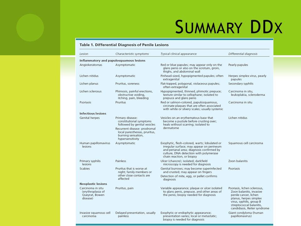 Summary DDx