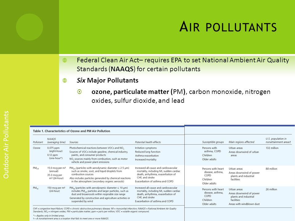 Air pollutants Federal Clean Air Act– requires EPA to set National Ambient Air Quality Standards (NAAQS) for certain pollutants.