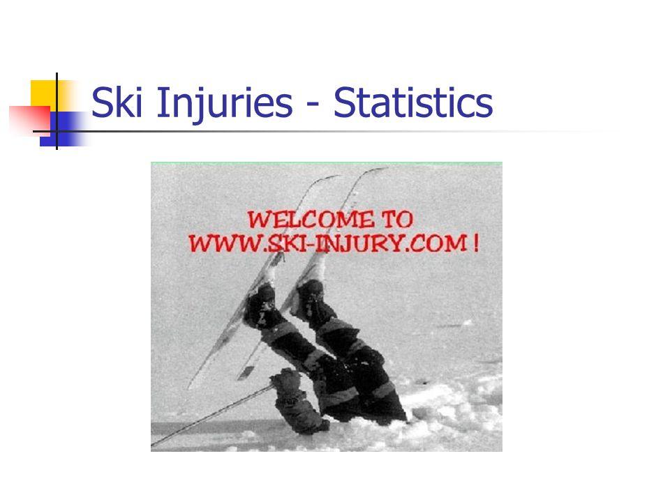 Ski Injuries - Statistics