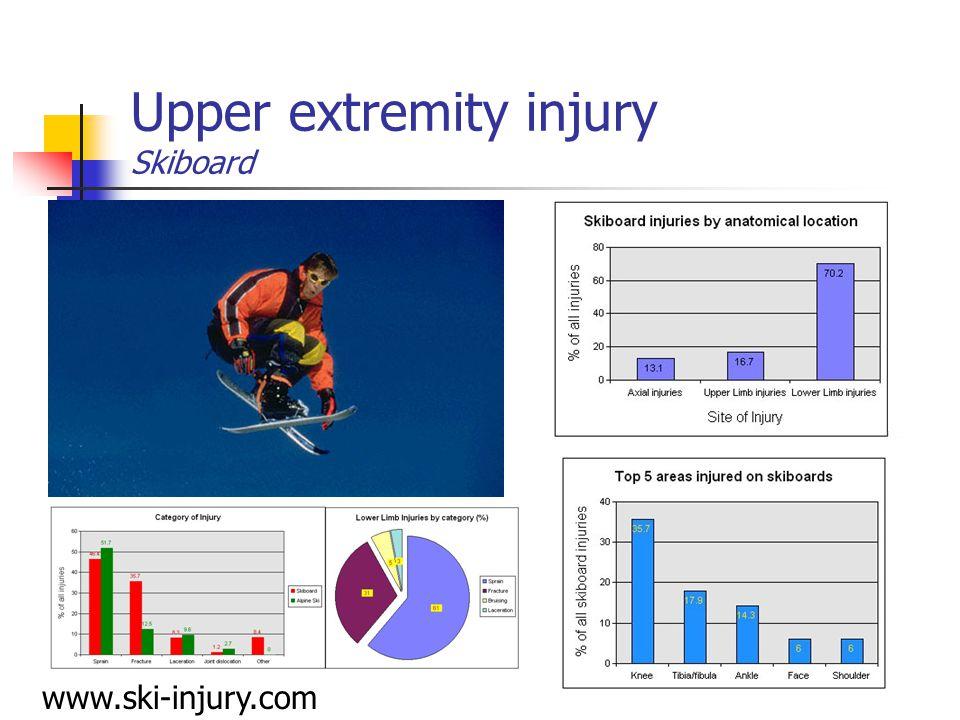 Upper extremity injury Skiboard