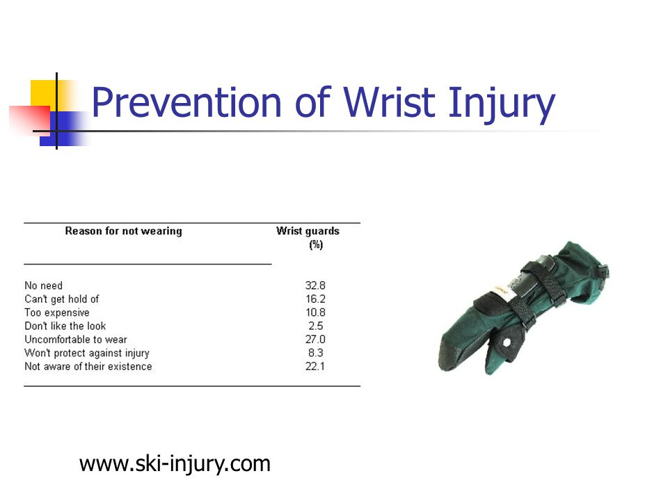 Prevention of Wrist Injury