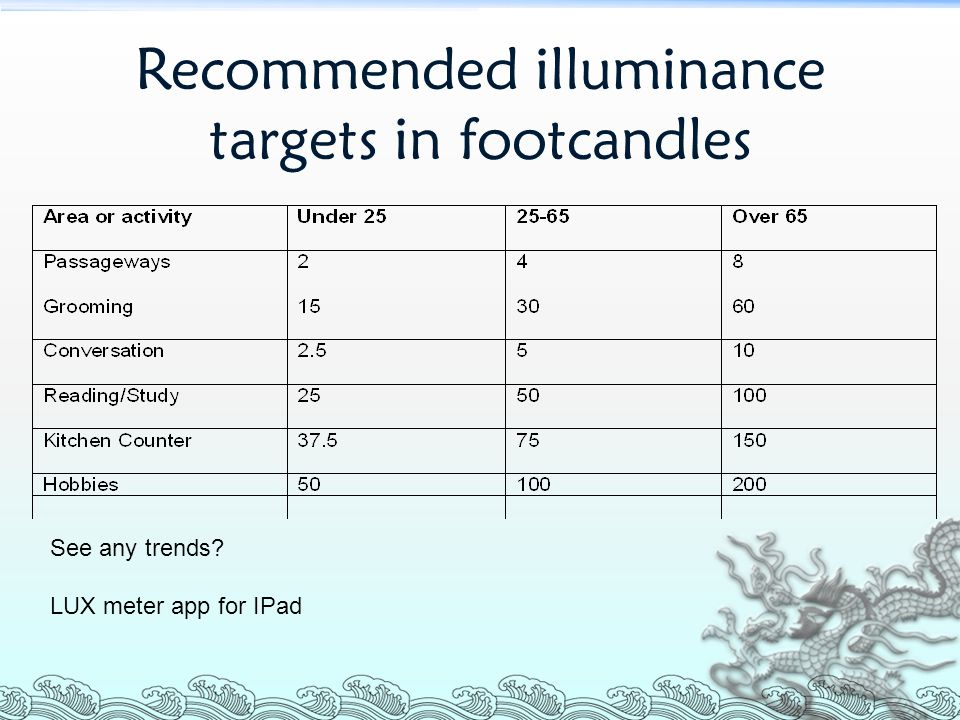 Recommended illuminance targets in footcandles