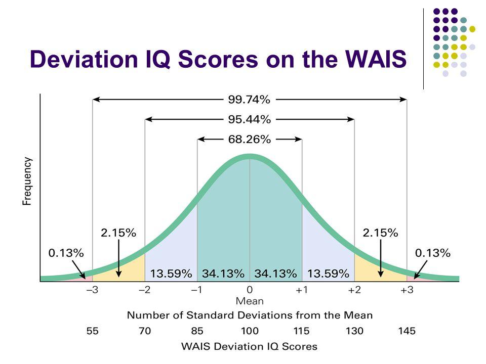 Deviation IQ Scores on the WAIS