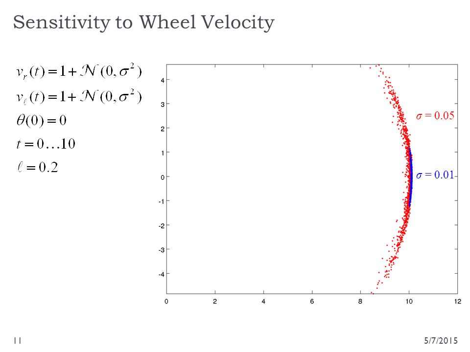 Sensitivity to Wheel Velocity