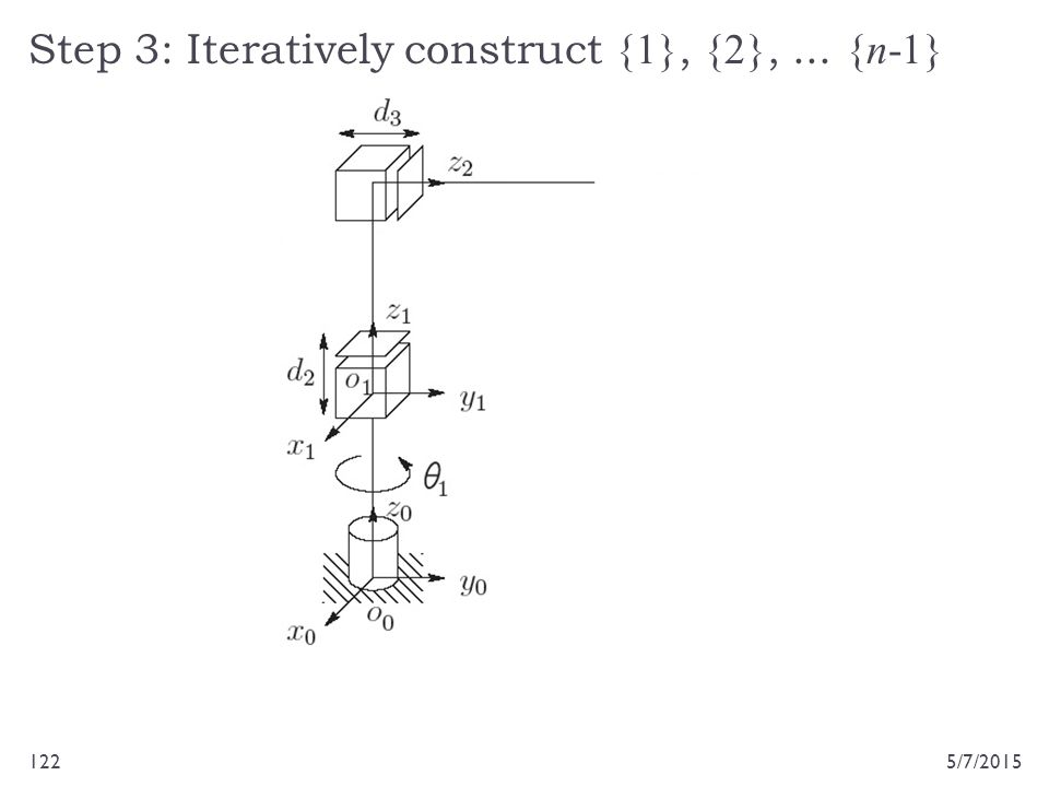 Step 3: Iteratively construct {1}, {2}, ... {n-1}