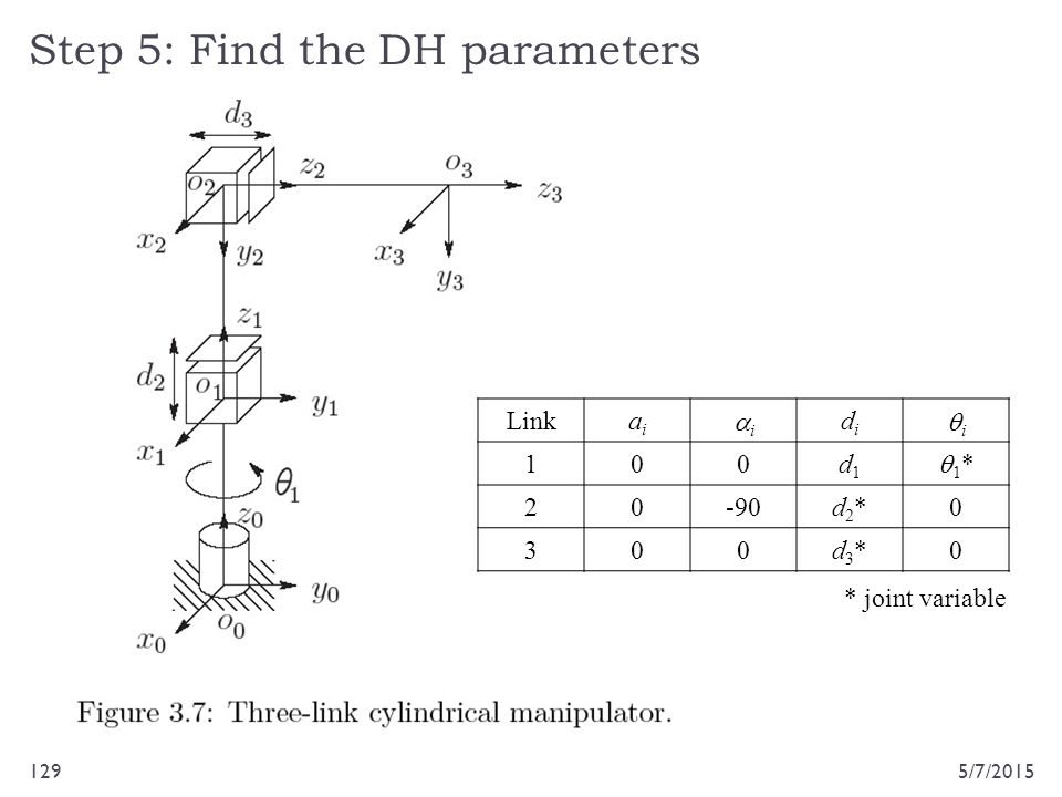Step 5: Find the DH parameters