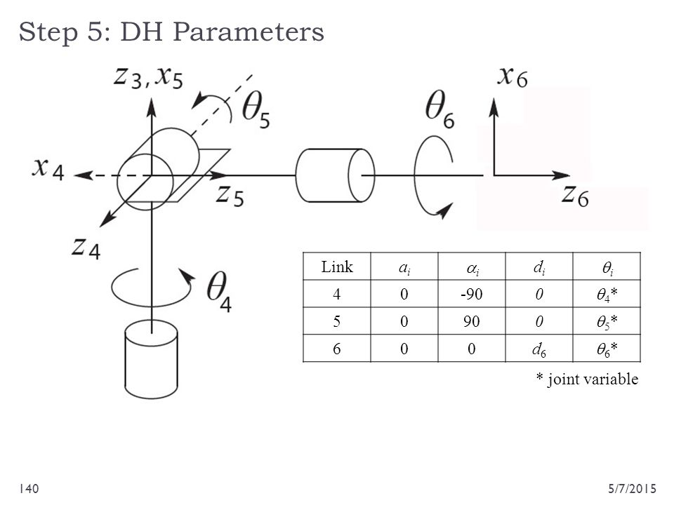 Step 5: DH Parameters Link ai di qi 4 -90 q4* 5 90 q5* 6 d6 q6*