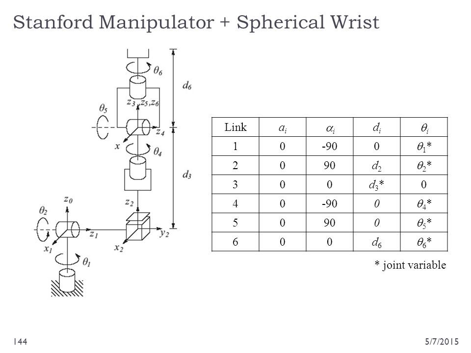 Stanford Manipulator + Spherical Wrist