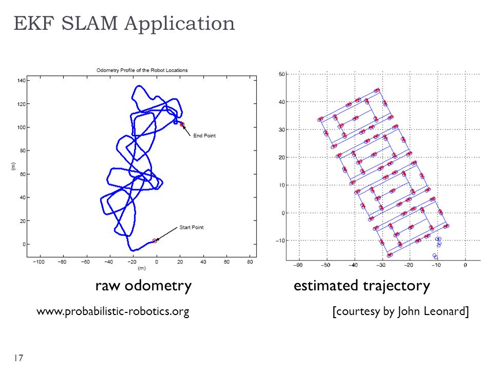 EKF SLAM Application raw odometry estimated trajectory