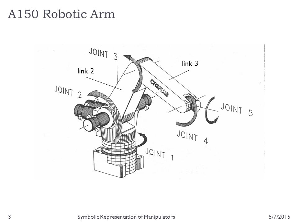 A150 Robotic Arm link 3 link 2 Symbolic Representation of Manipulators