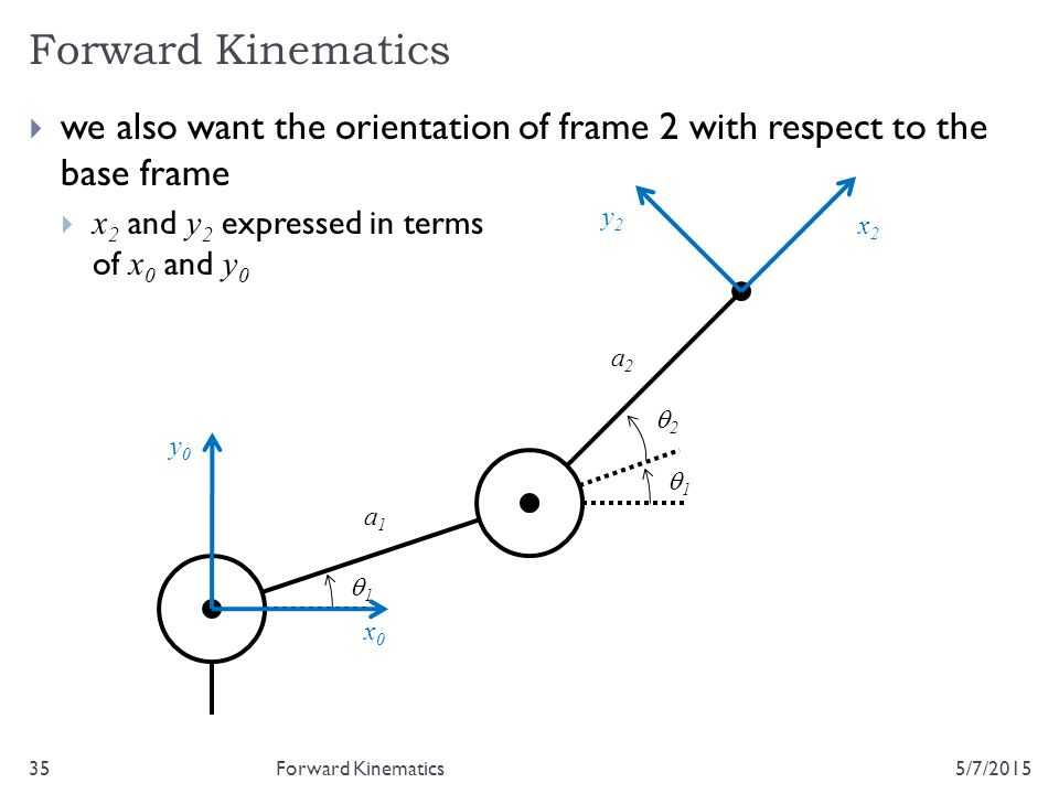 Forward Kinematics we also want the orientation of frame 2 with respect to the base frame. x2 and y2 expressed in terms of x0 and y0.