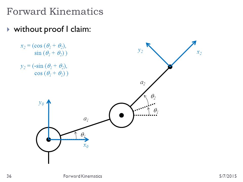 Forward Kinematics without proof I claim: x2 = (cos (q1 + q2),