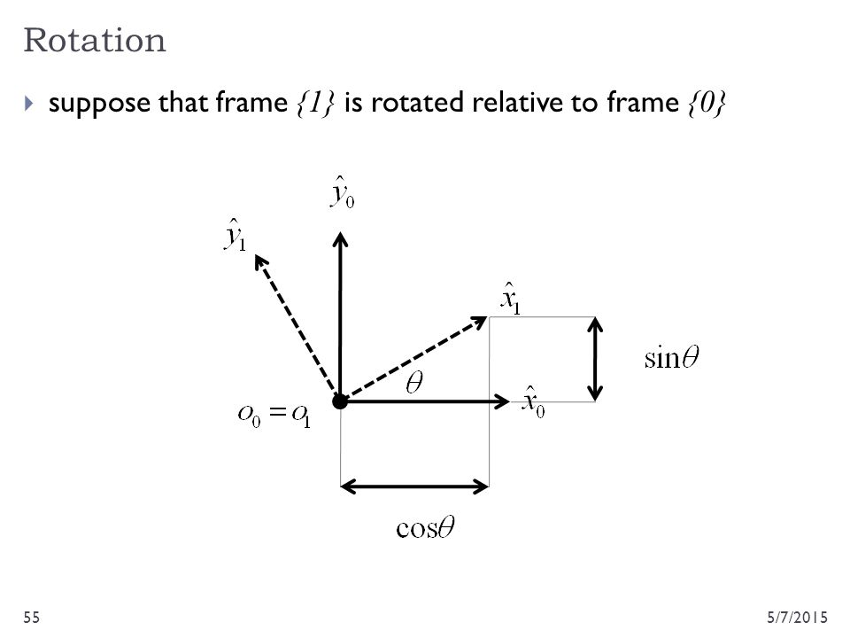Rotation suppose that frame {1} is rotated relative to frame {0}