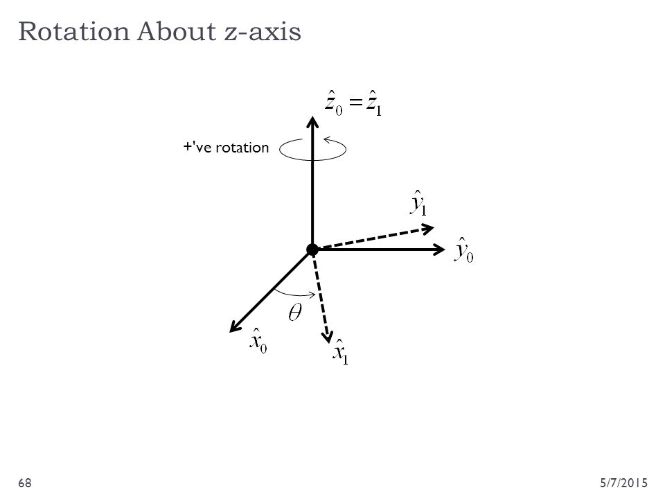 Rotation About z-axis + ve rotation 4/14/2017