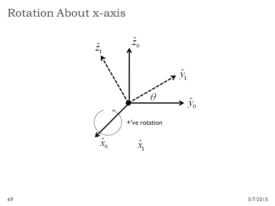 Rotation About x-axis + ve rotation 4/14/2017