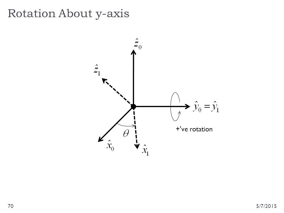 Rotation About y-axis + ve rotation 4/14/2017