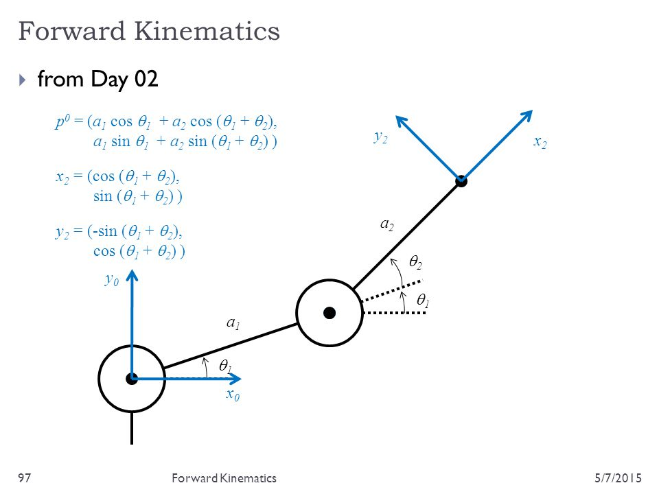 Forward Kinematics from Day 02 p0 = (a1 cos q1 + a2 cos (q1 + q2),