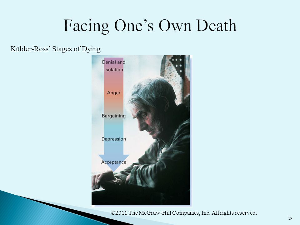 Facing One's Own Death Kübler-Ross' Stages of Dying