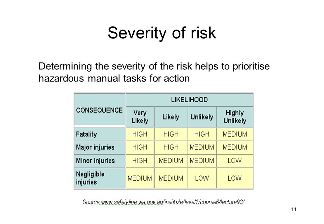 Severity of risk Determining the severity of the risk helps to prioritise hazardous manual tasks for action.