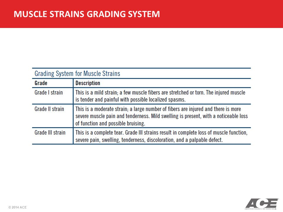 MUSCLE STRAINS GRADING SYSTEM