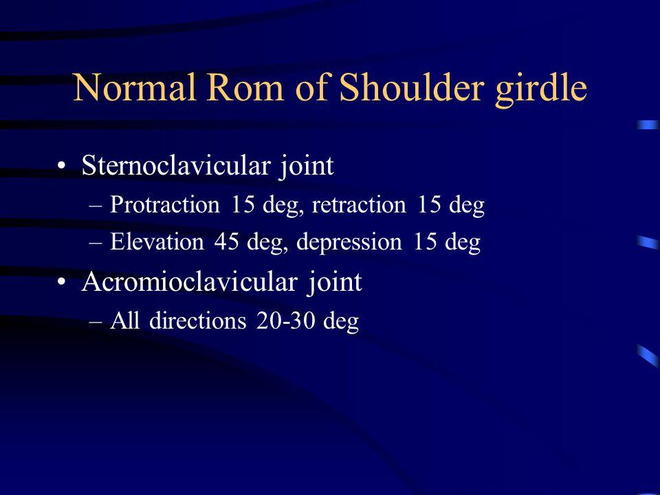 Normal Rom of Shoulder girdle