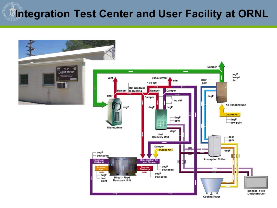 Integration Test Center and User Facility at ORNL