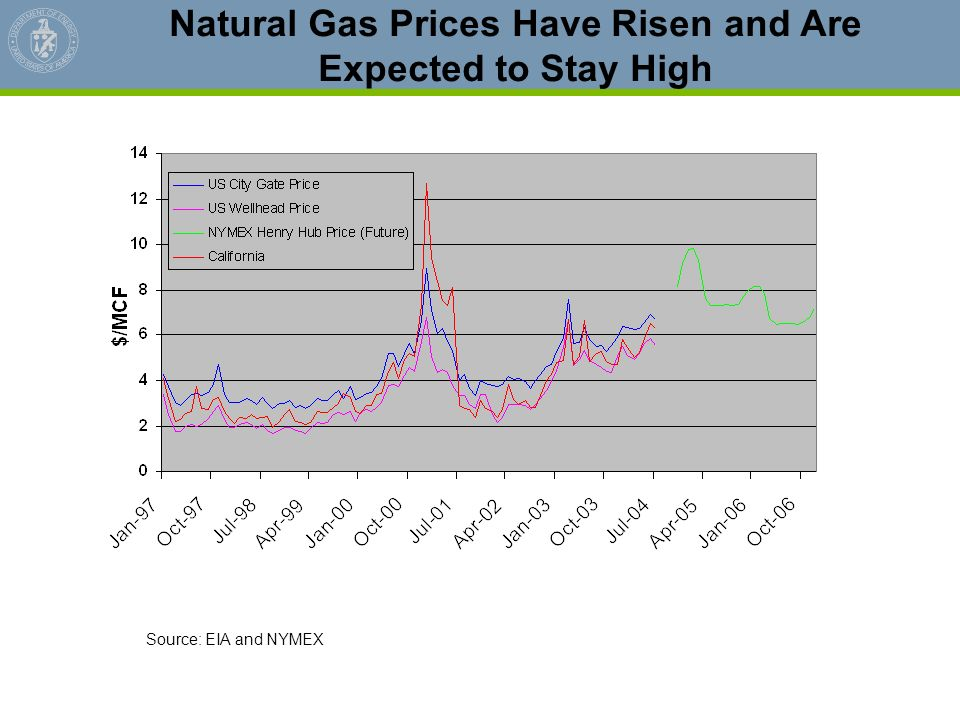 Natural Gas Prices Have Risen and Are Expected to Stay High