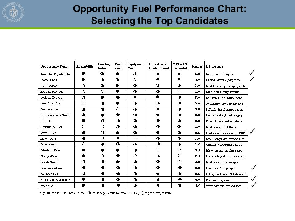 Opportunity Fuel Performance Chart: Selecting the Top Candidates