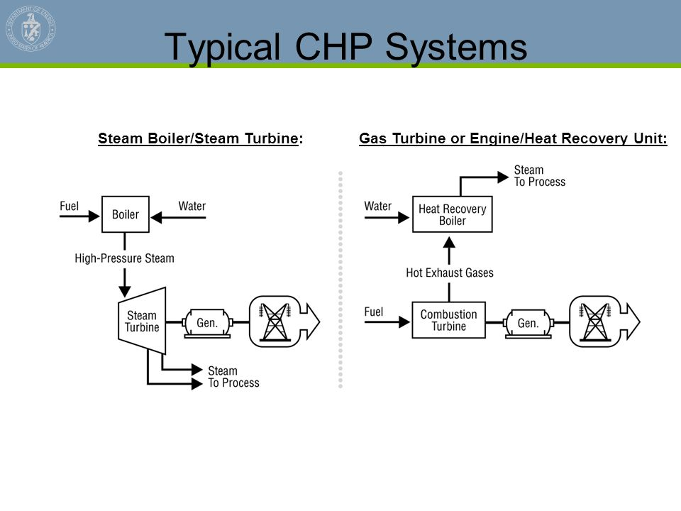 Typical CHP Systems Steam Boiler/Steam Turbine:
