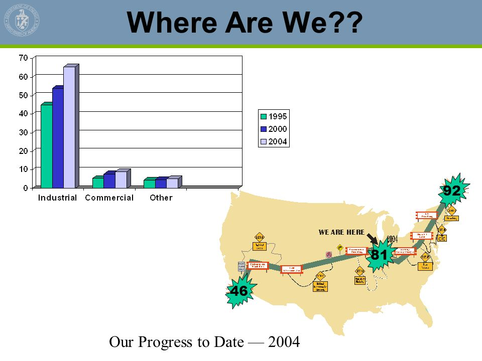 Where Are We 81 46 92 Our Progress to Date — 2004