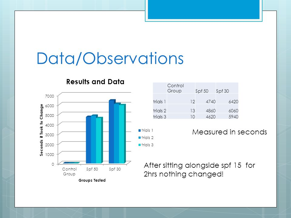 Data/Observations Measured in seconds