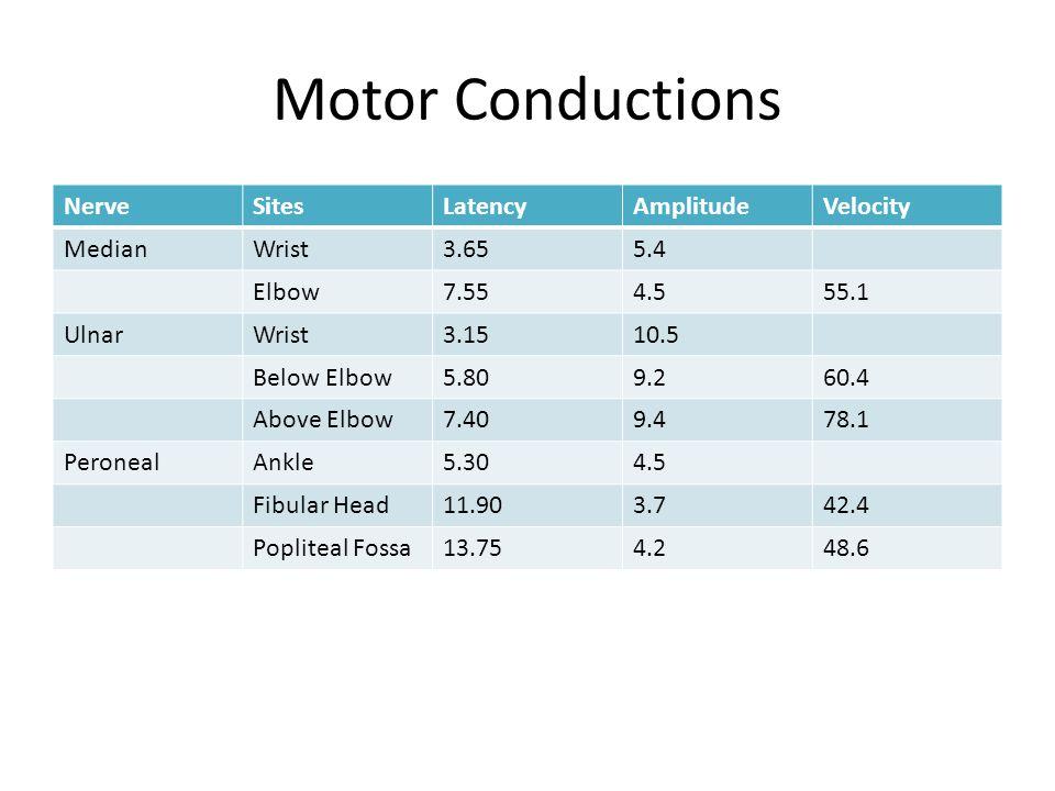 Motor Conductions Nerve Sites Latency Amplitude Velocity Median Wrist