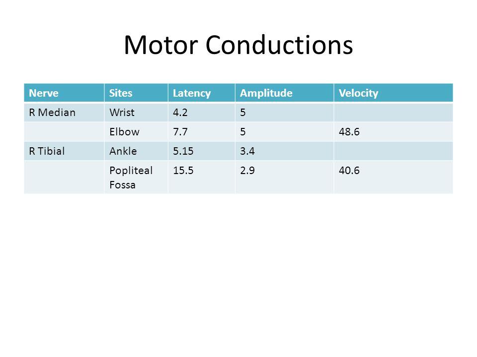 Motor Conductions Nerve Sites Latency Amplitude Velocity R Median