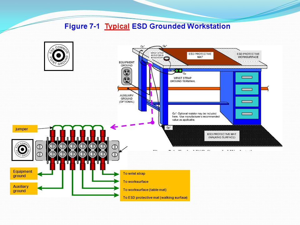 Figure 7-1 Typical ESD Grounded Workstation