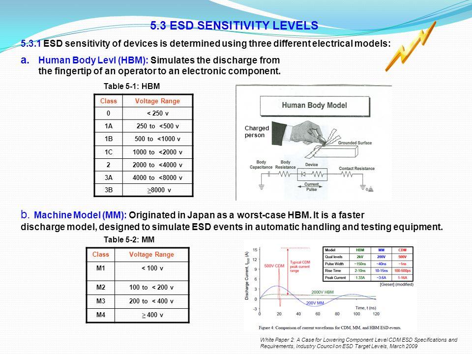 5.3 ESD SENSITIVITY LEVELS