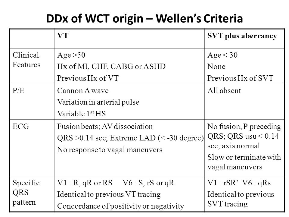 DDx of WCT origin – Wellen's Criteria