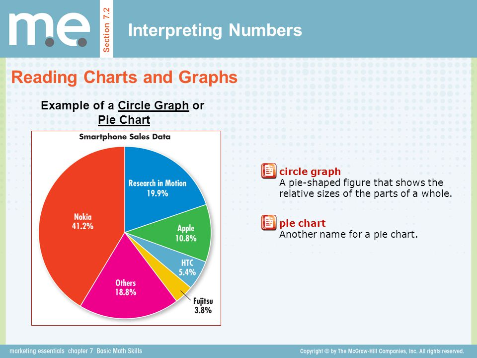 Example of a Circle Graph or Pie Chart