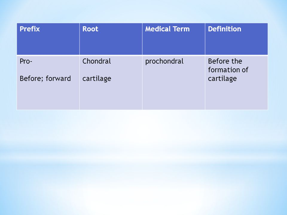 Prefix Root. Medical Term. Definition. Pro- Before; forward. Chondral. cartilage. prochondral.