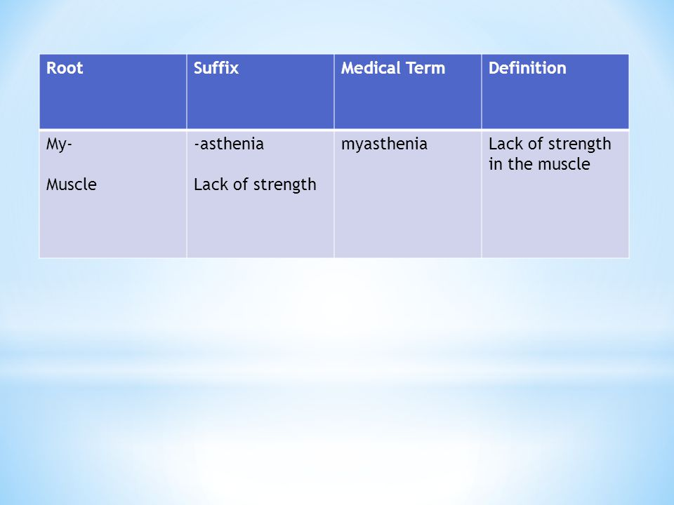 Root Suffix. Medical Term. Definition. My- Muscle.