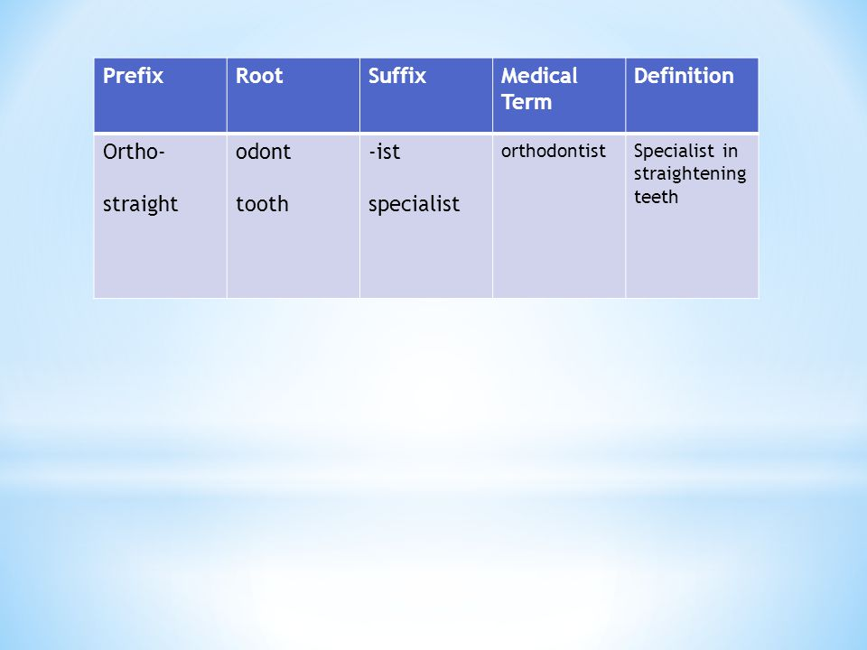 Prefix Root Suffix Medical Term Definition Ortho- straight odont tooth